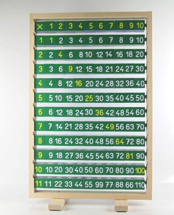 Aktivtafel Multiplikation / Division