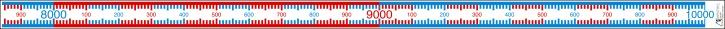 Zahlenstrahl-Rechenband, 1-10000