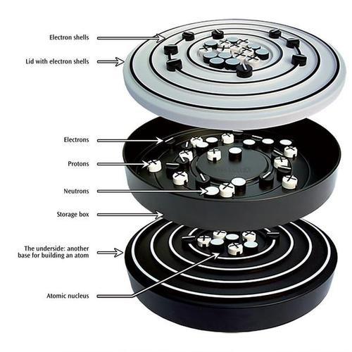 Interaktives Atommodell nach Bohr