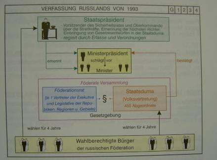 TR Verfassung Rußlands von 1993