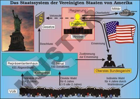 Transparentsatz Das Staatensystem der USA