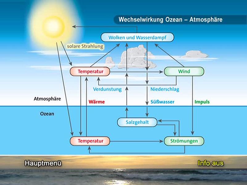 Lehrmittel Didaktische DVD Weltmeere Klimaküche Ozean 978-3-12-828358-6