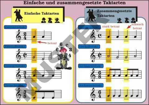 TR Einfache und zusammengesetzte Taktarten-T32213av