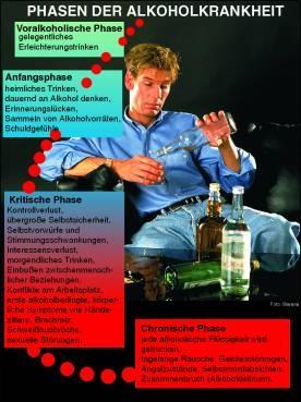 Transparentsatz Organschäden durch Alkoholmissbrauch